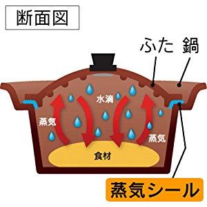 無水鍋の仕組み