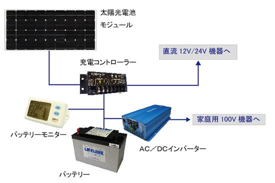 太陽光発電の構成