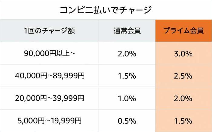 コンビニ・ATM・ネットバンキング払いの還元率